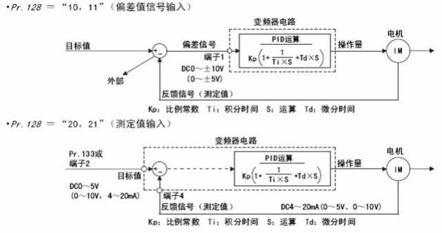三菱fr-f700系列变频器pid控制参数调节及校正