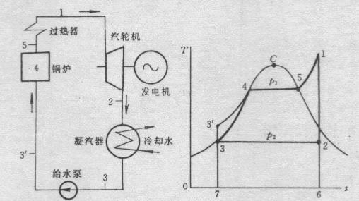 [原创] 发展高参数,大容量发电机组和糖厂热电联产的分析