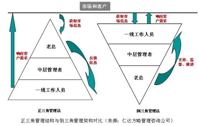 """""""倒三角"""":网状组织结构管理法"""