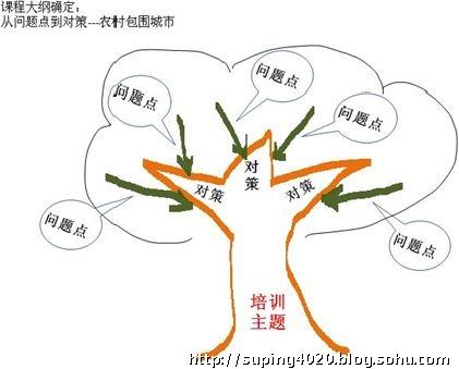 """问题树模型中""""树""""的含义:  树形图,帮助我们梳理思路,进行课程开"""