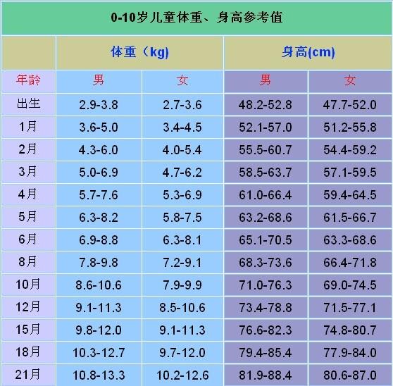 0-10岁儿童体重,身高参照表-橘红栀子の图片日记