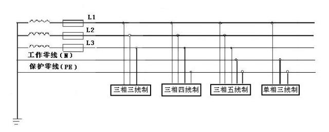 三相五线制供电方式,即国际电工委员会(iec)