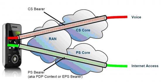图2-5通过电路交换和分组交换网络实现用户话务的