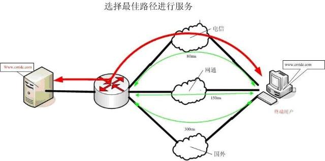 稳定,高速,多路由的互联网接入服务 该方案采用数字电路,ip城域网等